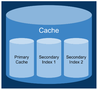 Cache With Secondary Indexes
